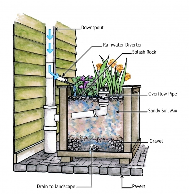 Marvelous Planter Box Drainage Photo