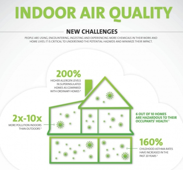 Popular How To Improve Indoor Air Quality Image