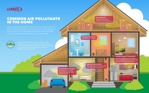 Popular How To Improve Indoor Air Quality Photo