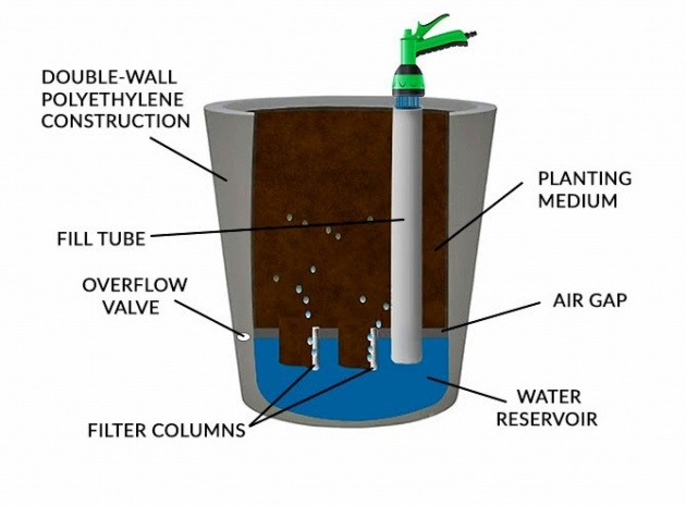 Remarkable How Do Self Watering Planters Work Picture